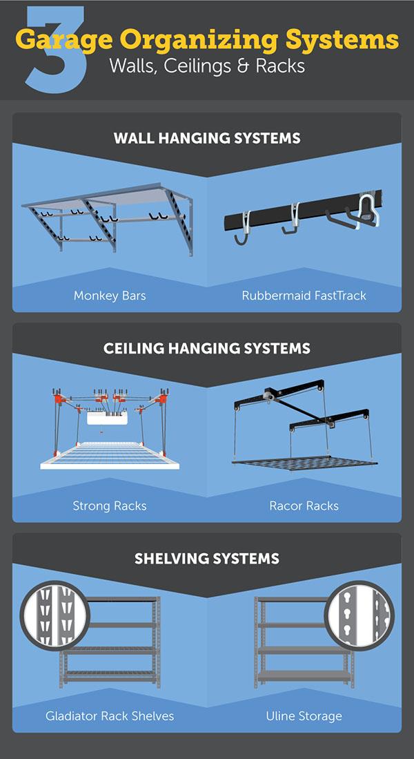 Garage -- organizing-systems