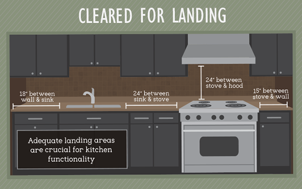 kitchen-space-design -- cleared for landing