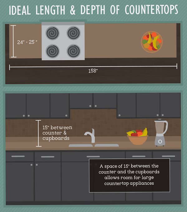 kitchen-space-design-- ideal counter top lengths