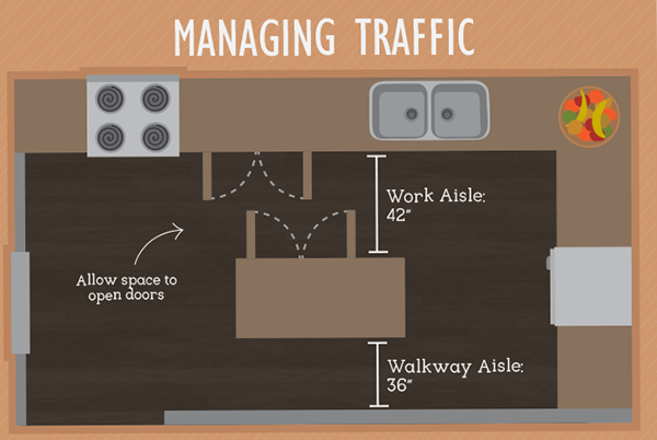 kitchen-space-design-- managing traffic