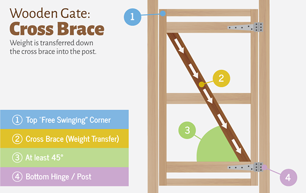 wooden-gate-cross-brace