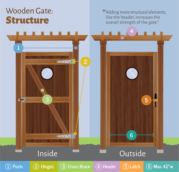 wooden-gate-structure