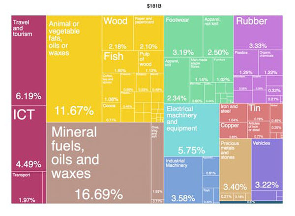 "Indonesia's exports 2016. ""The Atlas of Economic Complexity,"" Center for International Development at Harvard University, CC BY."