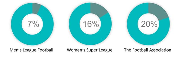 Percentage of female directors in football. Author provided.