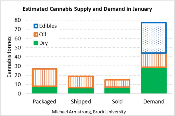 Tonnes of cannabis, packaged by producers, shipped by producers or sold to consumers, compared to demand, in January 2019. Combines recreational and medical products. Estimated by author from Health Canada data. Credit: Michael Armstrong.