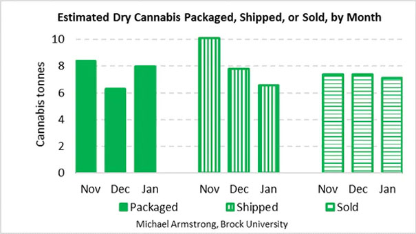Tonnes of dry cannabis packaged by producers, shipped by producers or sold to consumers, last November, December, and January. Combines recreational and medical products. Estimated by author from Health Canada data. Credit: Michael Armstrong.