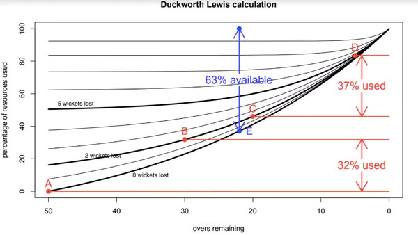 The Duckworth Lewis formula. Illustration credit: author provided.