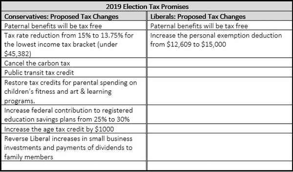 Election Promises. Credit: Gregory C. Mason (Author provided).