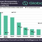 Increasing Foreign Investment Interest In Africa Will Spur Economic Growth, Says GlobalData
