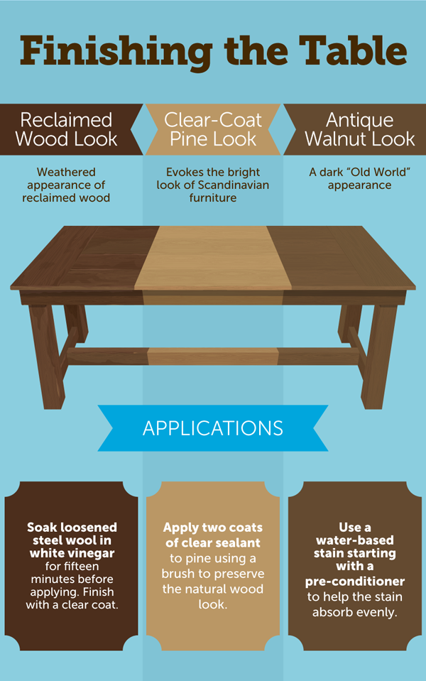How To Make A Farmhouse Table -- Story image 3