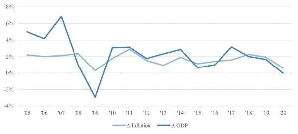 Inflation and GDP. Credit: (Macrotrends, Statista, author's calculations). Author provided.