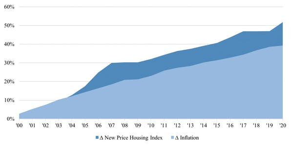 Cumulative change in inflation and the new housing price index. Credit: (Statista, Statistics Canada). Author provided.