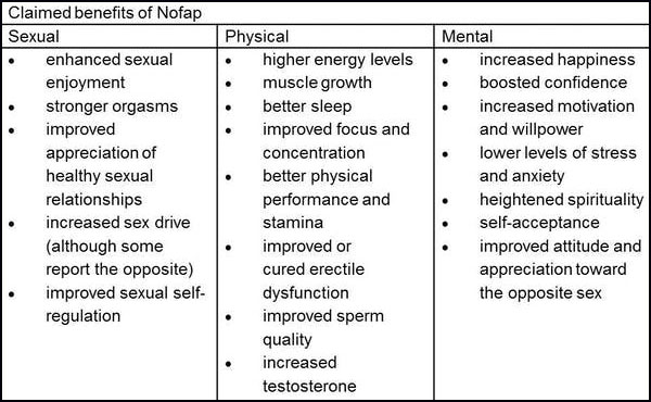 NoFap table. Credit: Daniel Kelly; Author provided.